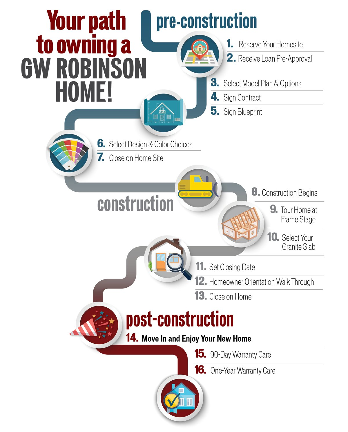 Path to New Home Ownership GW Homes Gainesville, FL